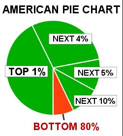 American Pie Chart