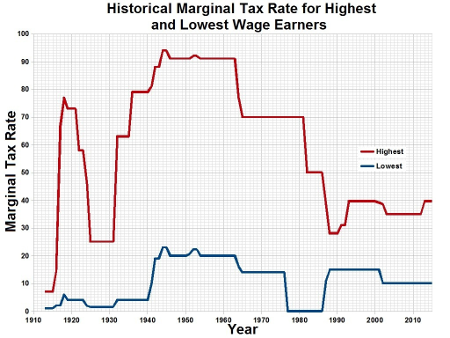 federal-income-tax-history
