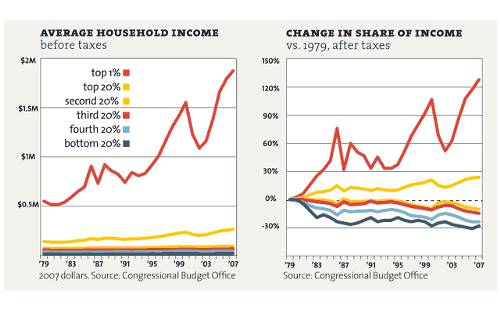 Average Income and Change In Share of Income