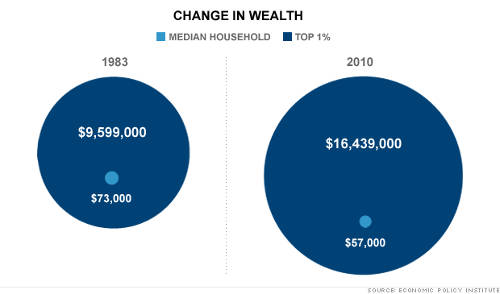 Change in Average Wealth