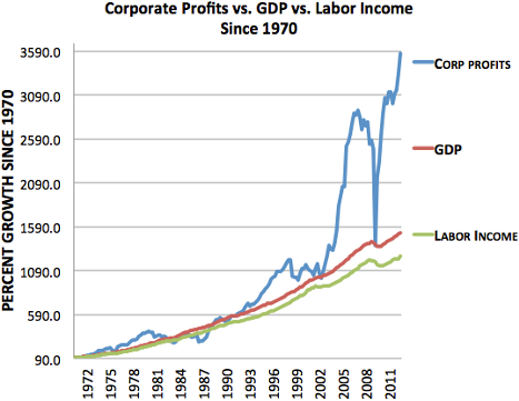 Corporate Profits and Labor Income