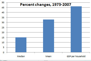 GDP Groty Per Household vs. Meadian and Mean Income