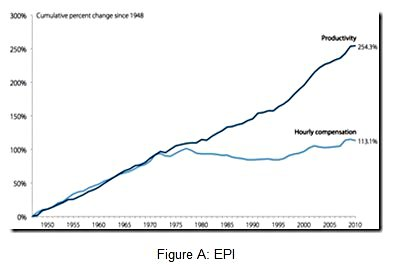 Productivity Growth and Hourly Compensation