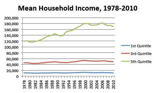 Mean Household Income