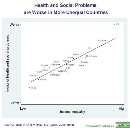 Inequality Graph