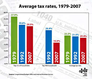 Tax Rates from the EPI