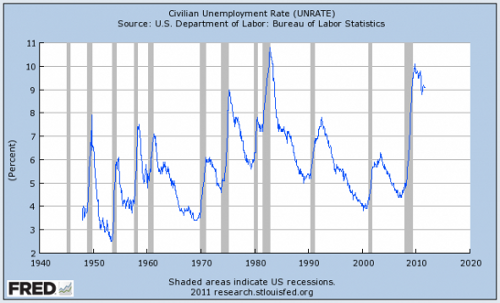 Unimployment Highest Since Great Depression