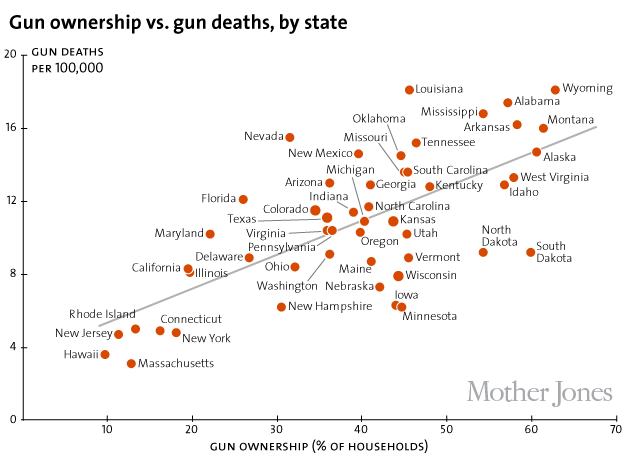 Gun Deaths vs. Gun Ownership